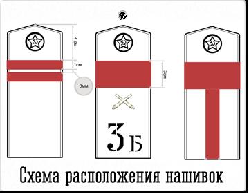 Схема расположения нашивок на погонах РККА