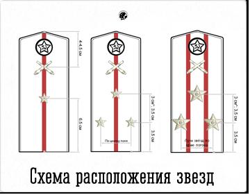 Схема расположения звезд на погонах РККА