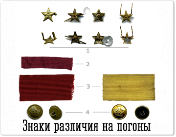 Знаки различия на погонах РККА