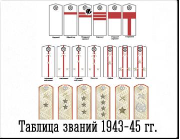 Воинские звания РККА. Погоны.
