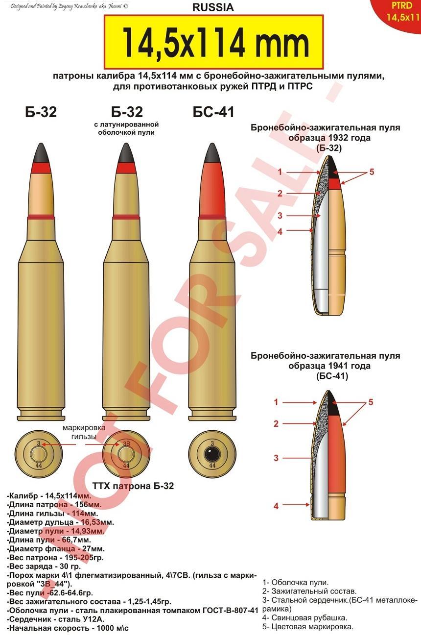Схема 14,5-мм патрона для ПТР