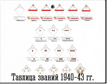 Звания в РККА. Петлицы